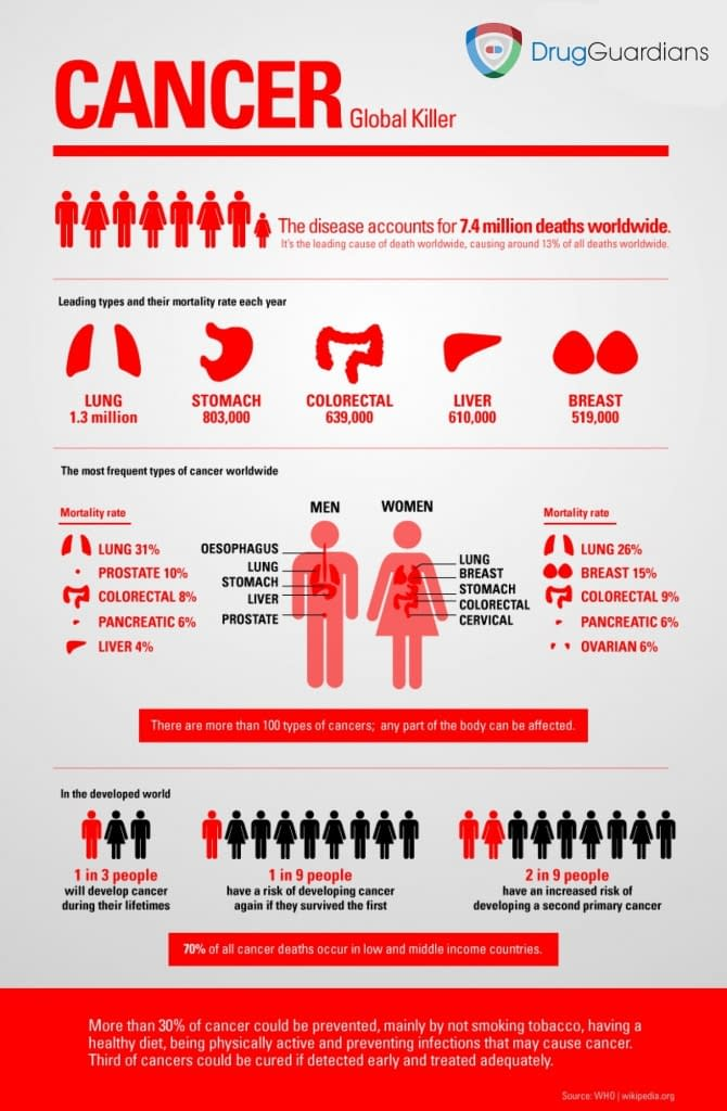 cancer infographic